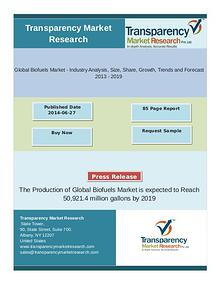 Global Biofuels Market: Bioethanol Market to Remain Most Significant