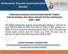 Global Underwater Acoustic Communication Market