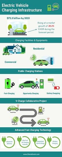 Global Electric Vehicle Charging Infrastructure Market (2019-2025)